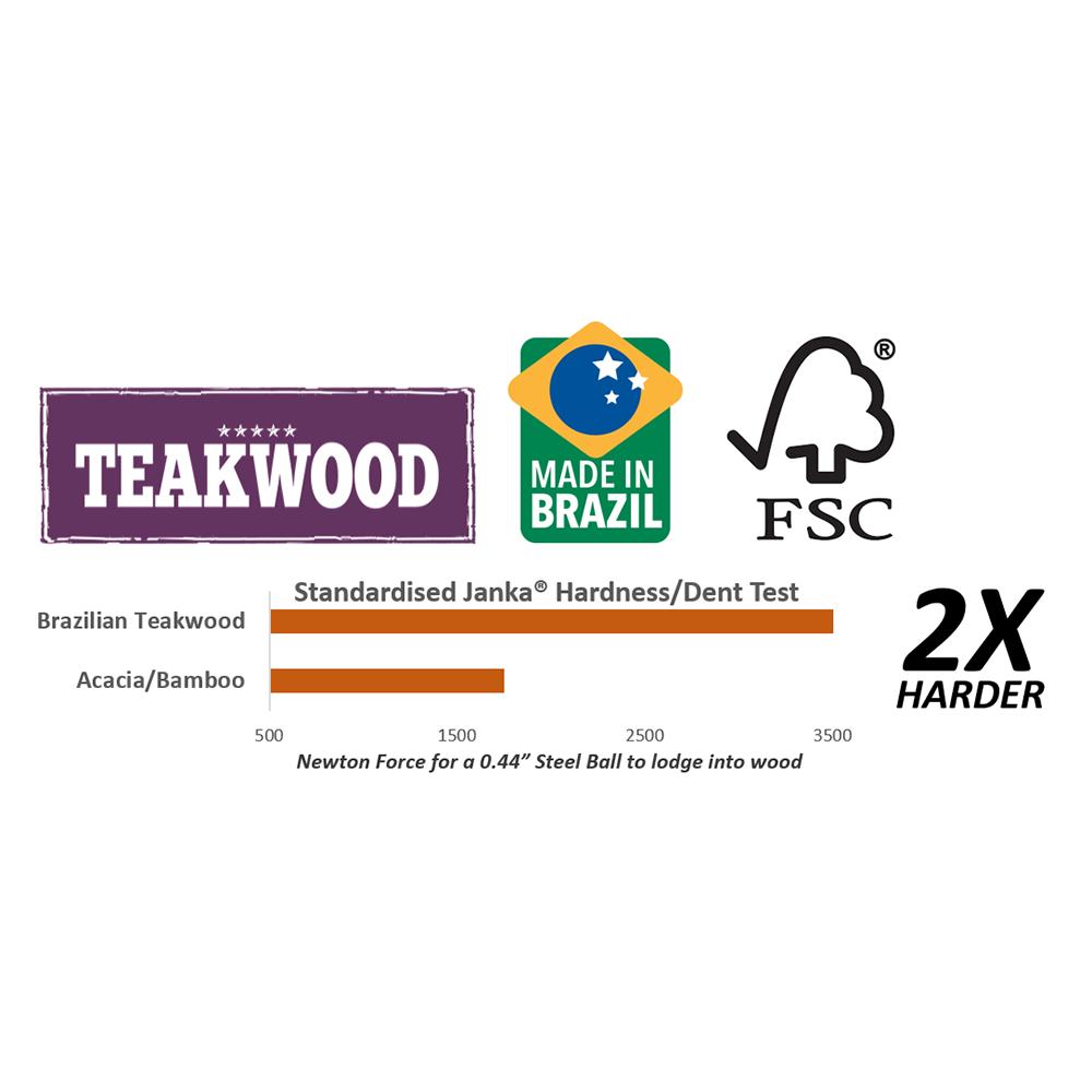 Teakwood Janka Test